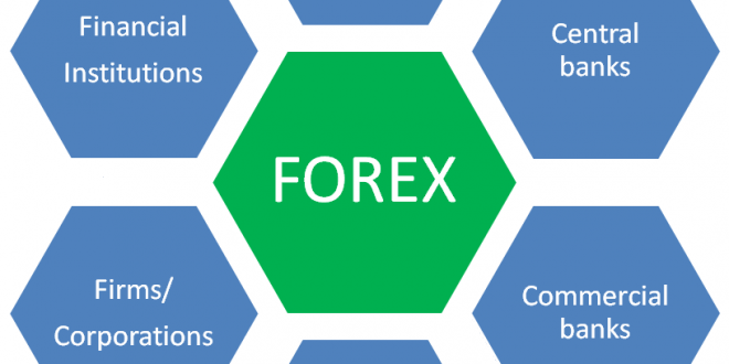 Market players in forex
