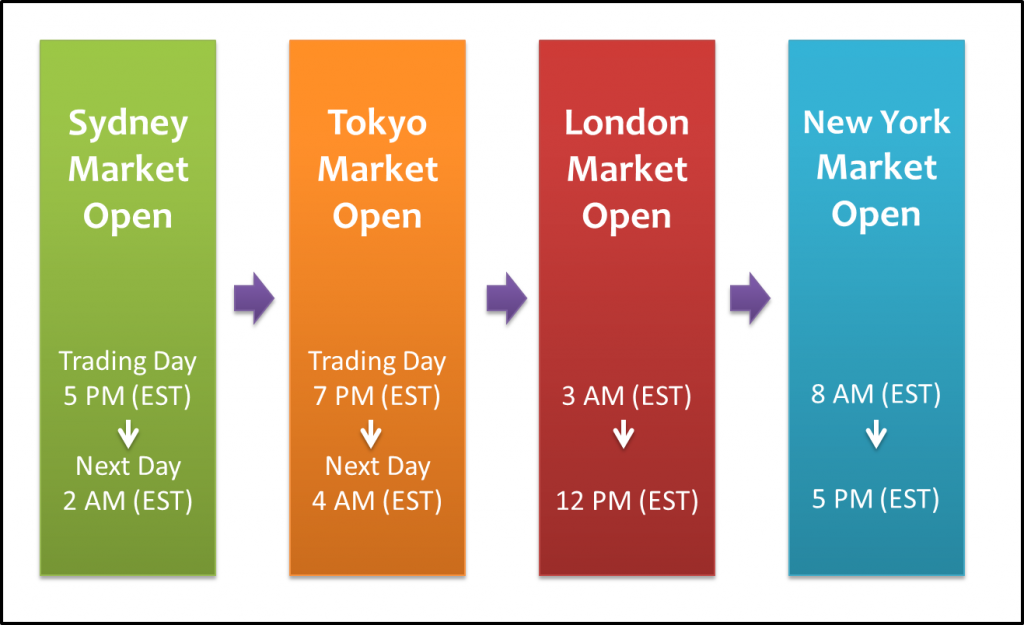 How does the Forex market trade 24 hours a day?